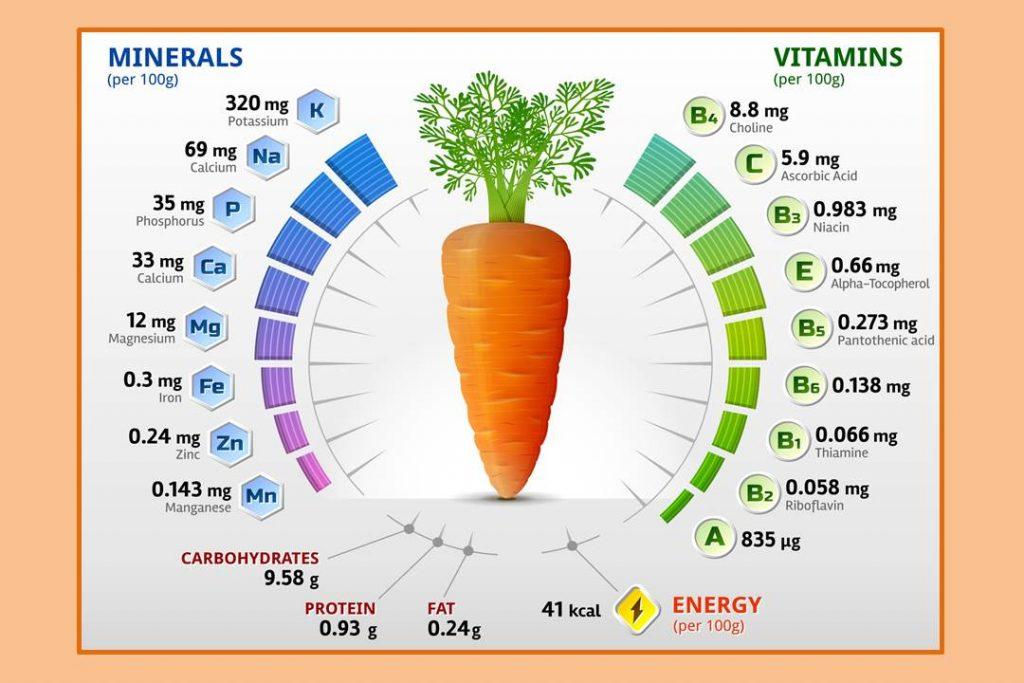 в варёной моркови сколько витамина а